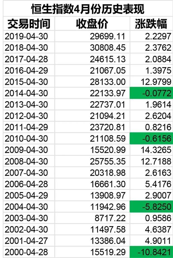近40年,港股4月上涨概率全年最高!今年会怎么样?