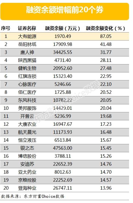 两市余额和融资余额分别增加27.65亿元,102股融资余额增长5%以上