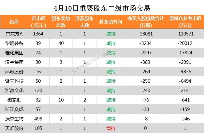 11家公司公告进行股东增减持 龙蟠科技有1.88亿股今日解禁