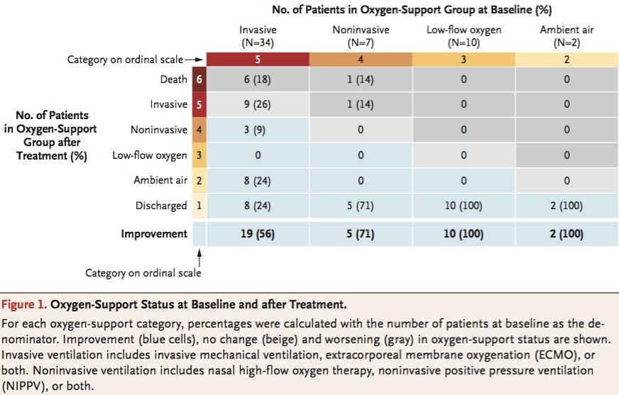 瑞德西韦治疗新冠首份临床研究:53名重度患者36人有改善