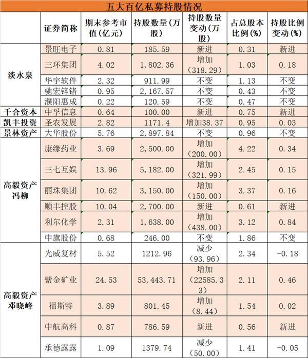 最新!赵军、、姜、、、吴星等私募大佬在这些股票中都有重仓!
