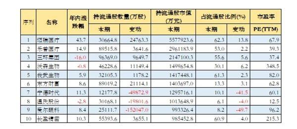 金融机构重仓10大创业板股:今年大涨65%!融资客近期狂买这4只