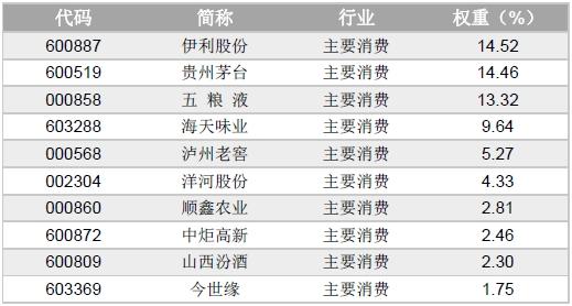 行业指数三:消费类指数之主要消费指数,基金分红