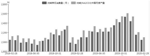 纯碱期货涨停 玻璃产能上涨3%