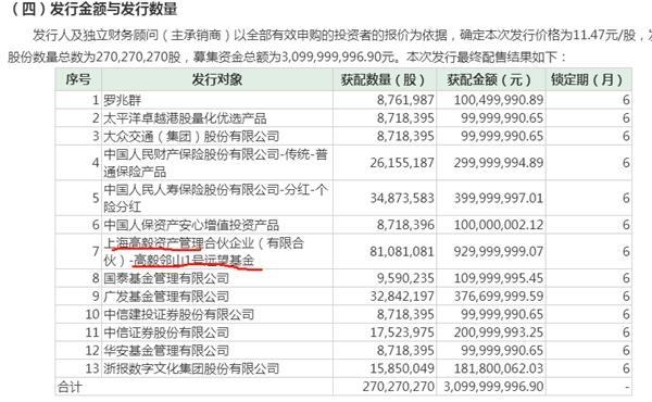 恒行平台注册40多亿押注一只股票 这才是冯柳最看好行业!900亿行业巨头盘中涨停