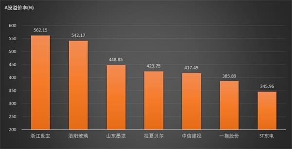 十三家公司AH溢价率超过200% 整体溢价率较昨日放大