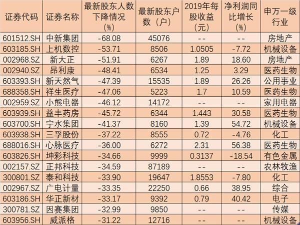 个股配资.241只个股最新筹码集中度上升均超10% 27只业绩成长股获社保基金持仓