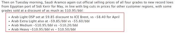 得州减产谈判启动油价却再度重挫沙特被指悄悄重启石油价格战
