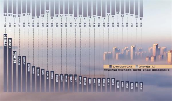南京人均gdp_我国生活最难的城市:人均GDP仅有8万,房价却超过杭州、南京