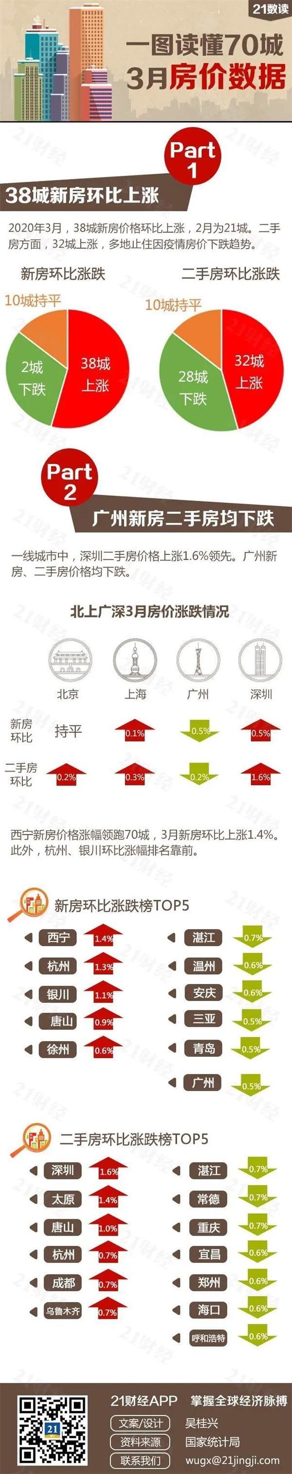 图解3月70城房价:深圳二手房涨幅重回第一 这个城市无成交(各地新政一览)