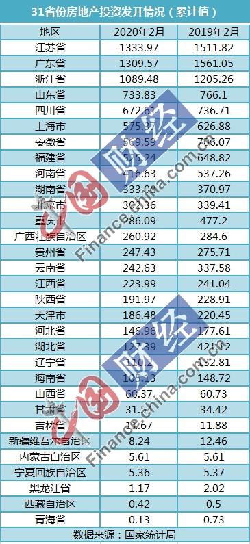 31省份前2月房地产投资数据出炉:苏粤浙破千亿 18地增速超全国