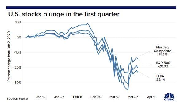 疫情蔓延 美股二季度开门黑:华尔街大佬预计暴跌远未结束