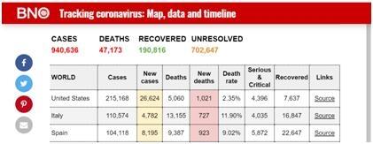 最新!全球累计新冠肺炎确诊病例超94万