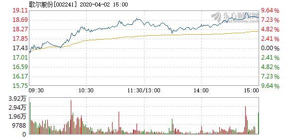 歌尔股份4月2日盘中涨幅达5%  成交11.29亿元