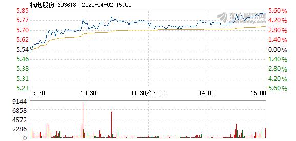 杭电股份4月2日快速上涨 换手率0.42%