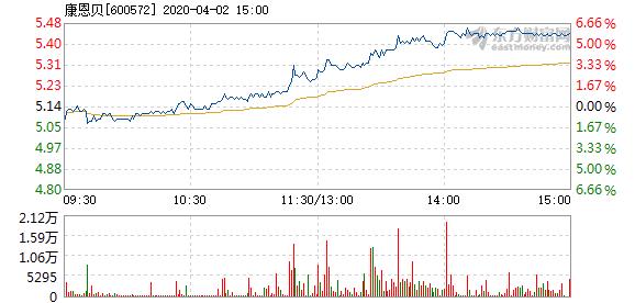 康恩贝4月2日快速上涨 换手率0.69%