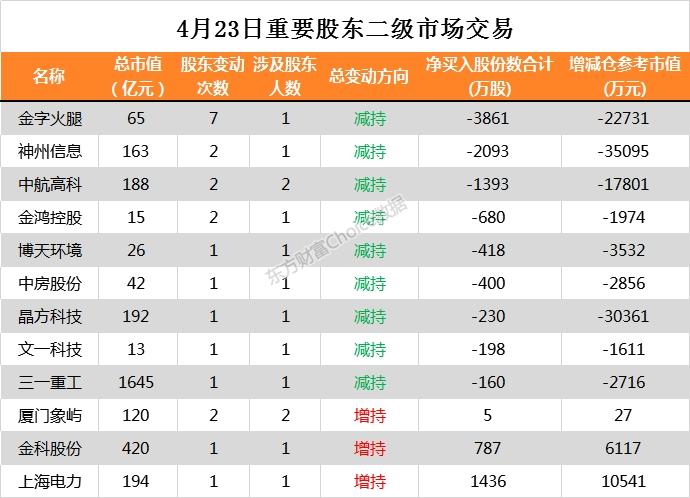 中国配资公司:12家公司公告进行股东增减持 智莱科技2151万股今日解禁