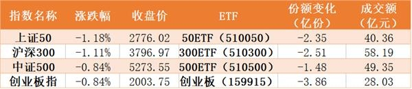 股指全线下跌资金纷纷出逃 13亿资金借道ETF抄底券商
