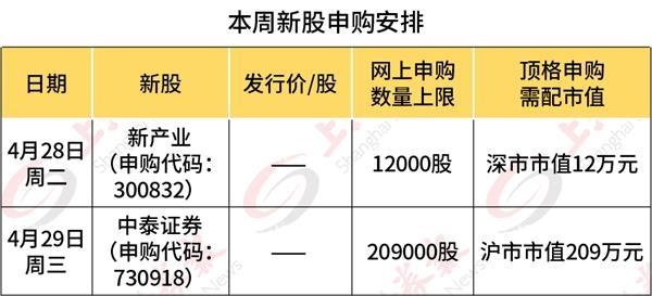 [产业基金银行配资]节前两只新股可以申购 新产业下周拟登陆创业板