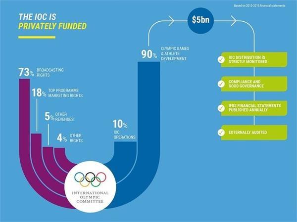 追踪丨国际奥委会追加27亿日元经费支援东京奥运参赛国