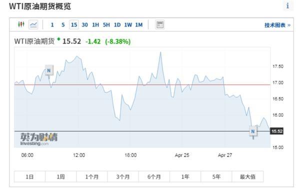 海南-股票配资公司,国际油价走低  美国原油期货下跌13%