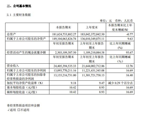 贵州配资.贵州茅台一季度茅台酒业务收入222.22亿元 同比增长14%
