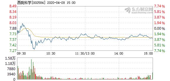 西陇科学4月28日快速反弹 报7.92元