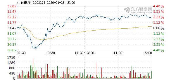 中颖电子4月28日快速反弹  涨幅超过2%