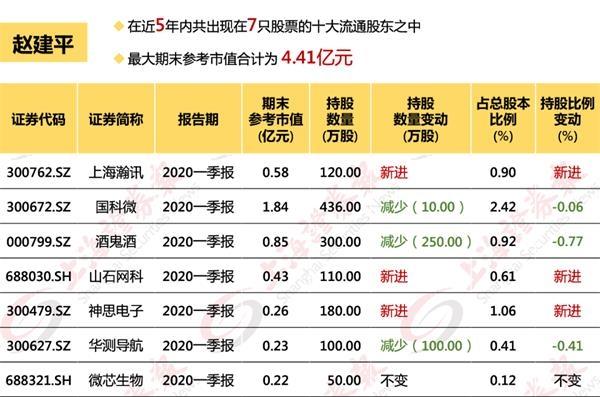 超级牛散重仓高估值冷门股 TMT和次新股是赵建平最爱