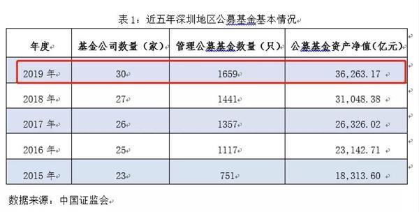 激增5000多亿!深圳公募基金年增长率明显超过全国平均水平!
