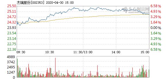 杰瑞股份4月30日盘中涨幅达5%  报25.13元