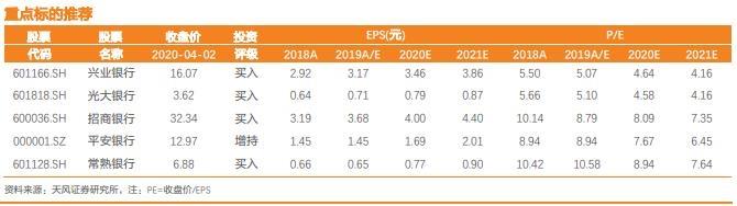 天丰证券:2008年金融危机的经济刺激下,银行股有哪些机会?