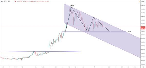 美元加元:油价回升提供下破机会,关注1.4000关口表现