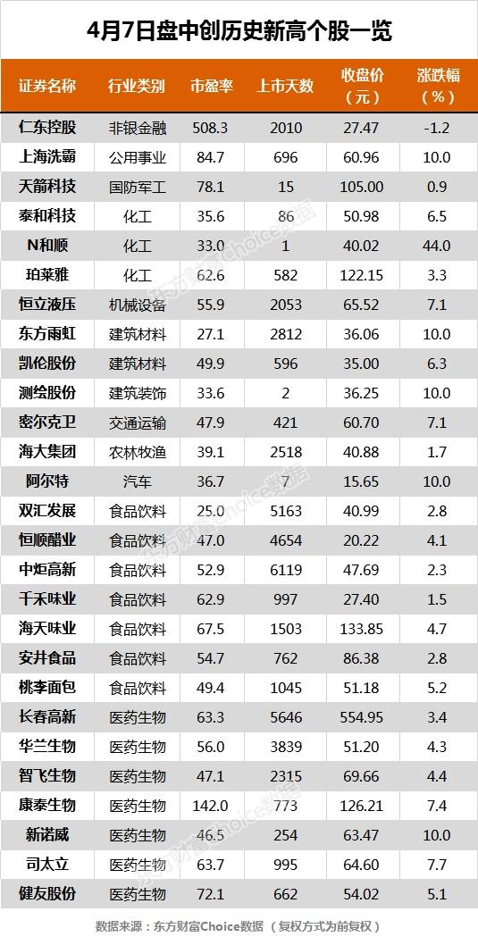 4月7日沪指收涨2.05%报2820.76点 27只个股盘中股价创历史新高