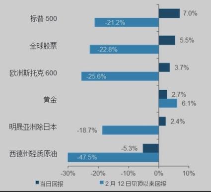 部分市场4月6日当天和2月12日以来的表现(数据来源:彭博、渣打)