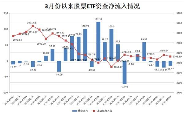 近一月560亿!资金疯狂涌入股票ETF 这些产品受青睐 普通投资者能参与吗?,私募基金知识