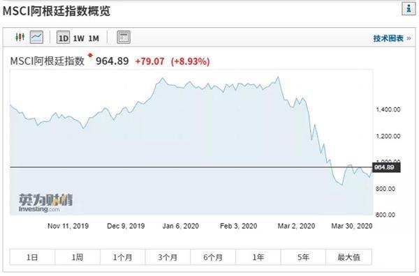"""突然!欧洲央行做出了史无前例的举动,让全球股市一夜之间进入""""技术牛""""!"""