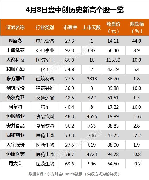 4月8日沪指收报2815.37点 14只个股盘中股价创历史新高