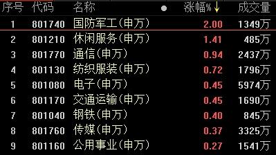 复盘95涨停股:RCS延续涨停潮 天夏智慧5连板