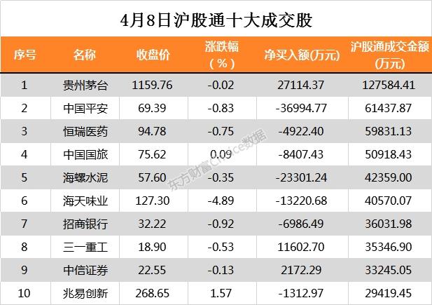 4月8日北向资金净流出34.52亿元 大幅净买入五粮液4.74亿元