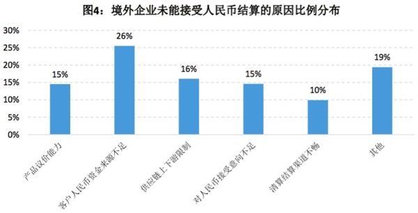 人民币国际地位预期四连升 股票、债券受欢迎度明显上升