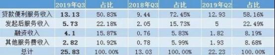 """360金融市值跌去55.6%  净利润创新低!转型""""压力测试""""可否过关?"""
