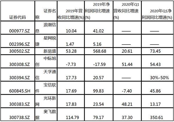 IDC行业景气度得印证 相关上市公司业绩靓丽(名单)