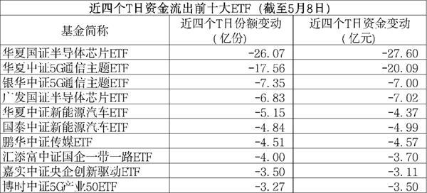 大撤离!A股ETF四日净流出超100亿 发生了什么?