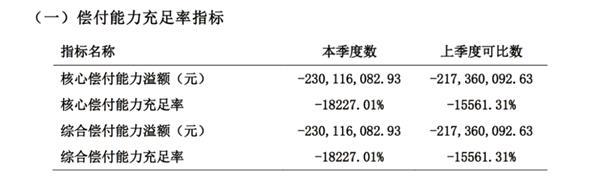 """一季度保费收入只有7万元!一批寿险公司面临""""触线""""压力 _保险超市_互联网保险"""