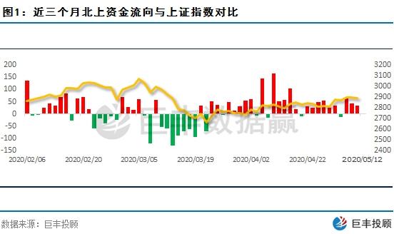 巨丰投顾:北上资金持续流入 一低位龙头近期被主力大幅增持
