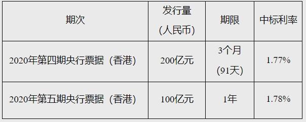 中国人民银行在香港成功发行300亿元人民币央行票据 其中3个月期200亿元