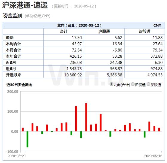 全球基金配置中国相关股票高达25% 外资更有了新动作!