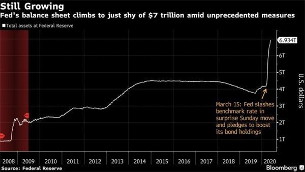 美联储资产负债表逼近7万亿美元 因购买抵押贷款债券步伐加快