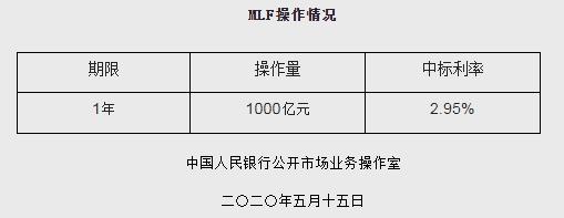 央行开展1000亿元1年期MLF操作 中标利率2.95%